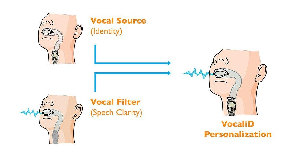 Синтезируемой речи можно придать индивидуальность