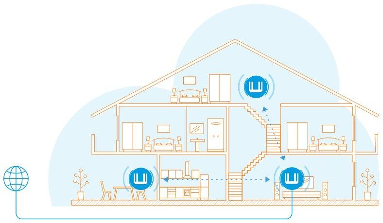 Что такое Mesh Wi-Fi-система и как ее сделать
