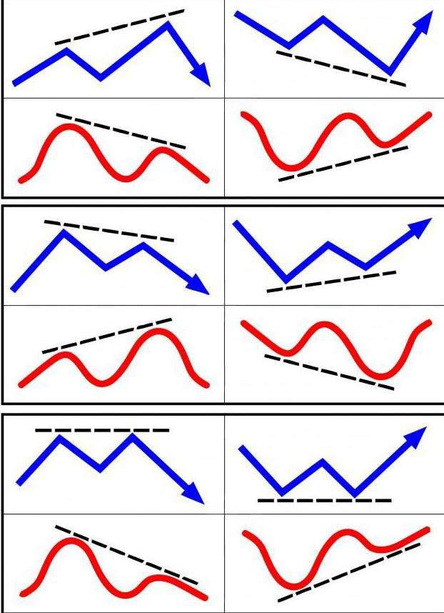 Конвергенция и дивергенция в форексе сколько можно заработать в месяц на биткоинах