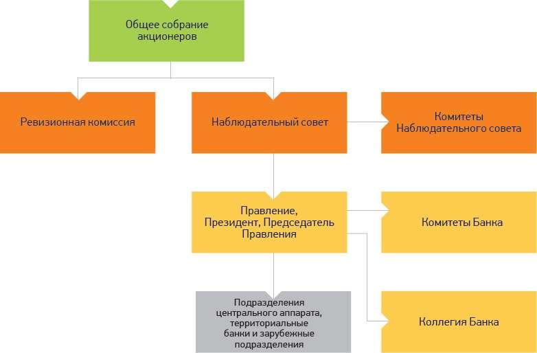 Какова организационная структура Сбербанка