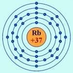 Химический элемент рубидий: характеристики, свойства, соединения