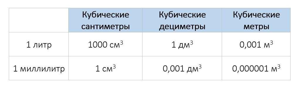 50 литров это сколько метров кубических