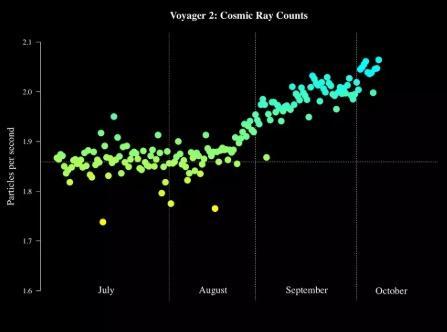 Зонд «Voyager 2» покидает Солнечную систему, космических лучей все больше